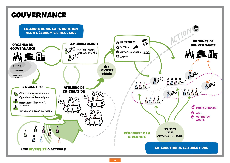 Une gouvernance innovante pour le PREC