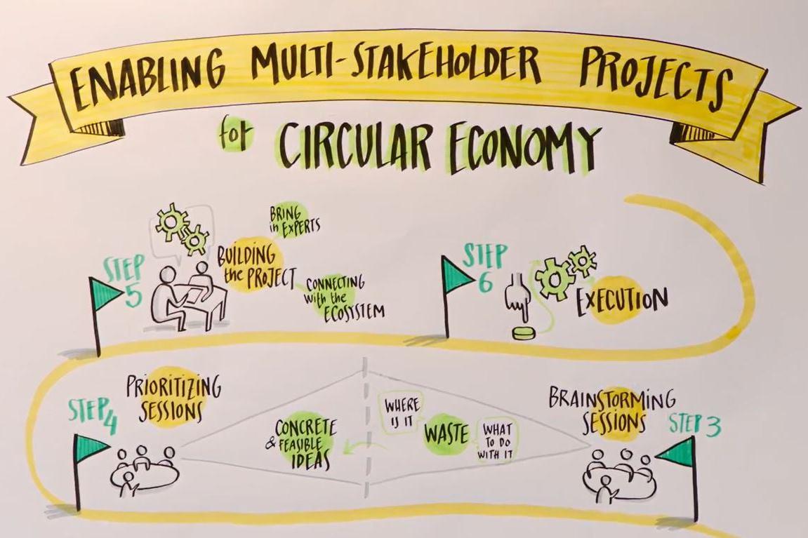 Projecten binnen de circulaire economie, daar werken we samen aan!